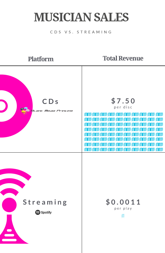 Musician Sales cd vs streaming